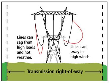 Trans Line Right Of Way Graphic