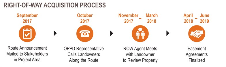 Right Of Way Acquisition Process Image