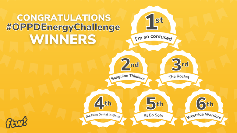 Congratulations #OPPDEnergyChallenge Winners. 1st place: I'm so confused 2nd place: Sanguine Thinkers 3rd place: The Rocket 4th place: The Fake Dental Institute 5th place: Et Eo Solo 6th place: Westside Warriors